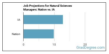 Job Projections for Natural Sciences Managers: Nation vs. IA