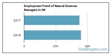 Natural Sciences Managers in OK Employment Trend