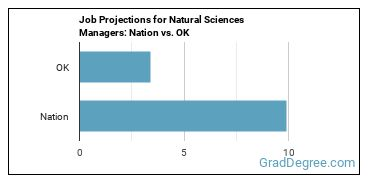 Job Projections for Natural Sciences Managers: Nation vs. OK