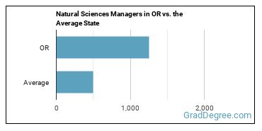 Natural Sciences Managers in OR vs. the Average State