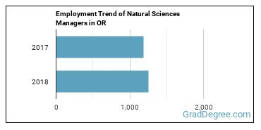 Natural Sciences Managers in OR Employment Trend