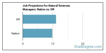 Job Projections for Natural Sciences Managers: Nation vs. OR