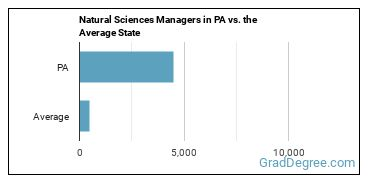 Natural Sciences Managers in PA vs. the Average State