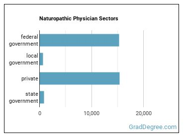 Naturopathic Physician Sectors