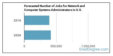 Forecasted Number of Jobs for Network and Computer Systems Administrators in U.S.