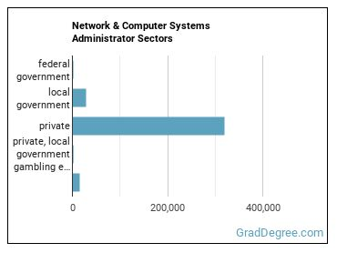 Network & Computer Systems Administrator Sectors
