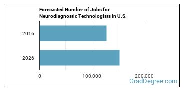 Forecasted Number of Jobs for Neurodiagnostic Technologists in U.S.