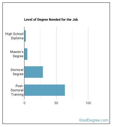 Neurologist Degree Level