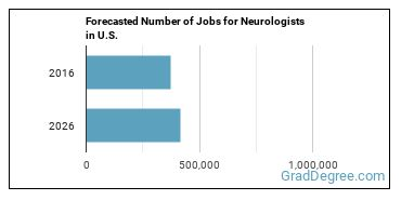 Forecasted Number of Jobs for Neurologists in U.S.