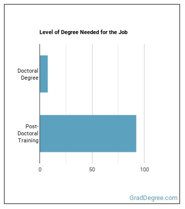 Neuropsychologist or Clinical Neuropsychologist Degree Level
