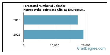 Forecasted Number of Jobs for Neuropsychologists and Clinical Neuropsychologists in U.S.