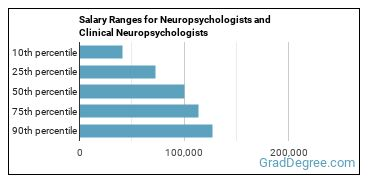 Salary Ranges for Neuropsychologists and Clinical Neuropsychologists