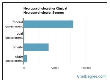 Neuropsychologist or Clinical Neuropsychologist Sectors