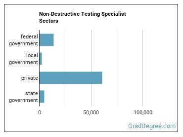 Non-Destructive Testing Specialist Sectors