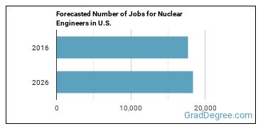 Forecasted Number of Jobs for Nuclear Engineers in U.S.