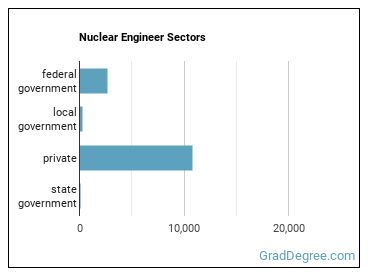 Nuclear Engineer Sectors