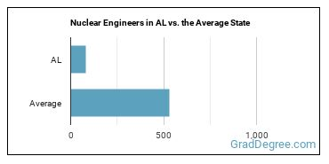 Nuclear Engineers in AL vs. the Average State