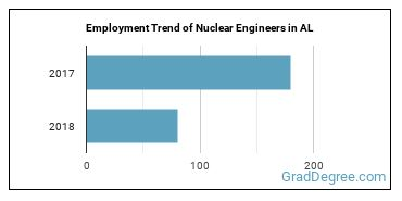 Nuclear Engineers in AL Employment Trend