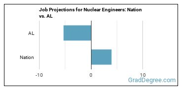 Job Projections for Nuclear Engineers: Nation vs. AL