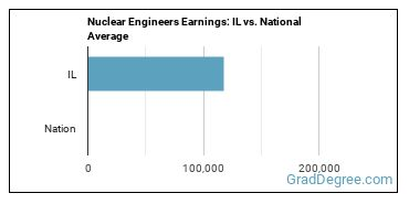 Nuclear Engineers Earnings: IL vs. National Average