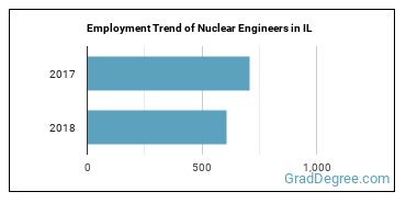 Nuclear Engineers in IL Employment Trend