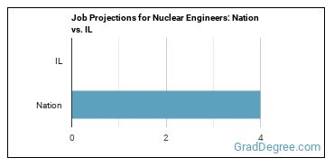 Job Projections for Nuclear Engineers: Nation vs. IL