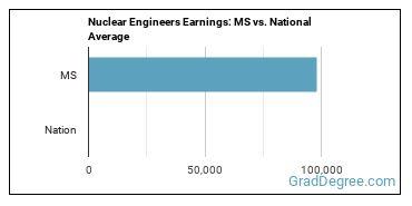 Nuclear Engineers Earnings: MS vs. National Average