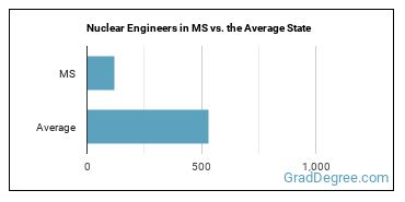 Nuclear Engineers in MS vs. the Average State