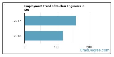 Nuclear Engineers in MS Employment Trend