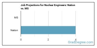 Job Projections for Nuclear Engineers: Nation vs. MS