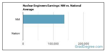 Nuclear Engineers Earnings: NM vs. National Average