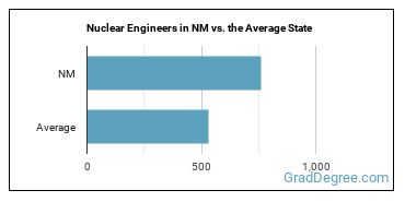 Nuclear Engineers in NM vs. the Average State