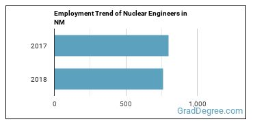 Nuclear Engineers in NM Employment Trend