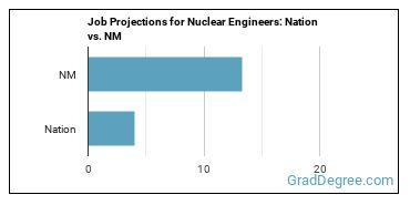 Job Projections for Nuclear Engineers: Nation vs. NM