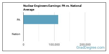 Nuclear Engineers Earnings: PA vs. National Average