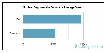 Nuclear Engineers in PA vs. the Average State