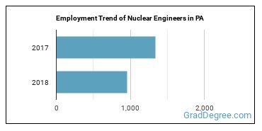 Nuclear Engineers in PA Employment Trend