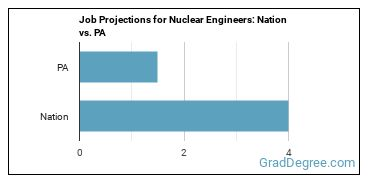 Job Projections for Nuclear Engineers: Nation vs. PA