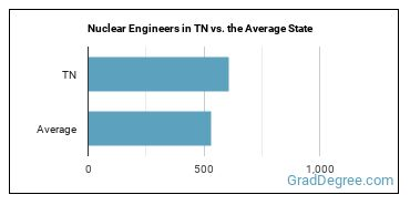 Nuclear Engineers in TN vs. the Average State