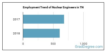 Nuclear Engineers in TN Employment Trend