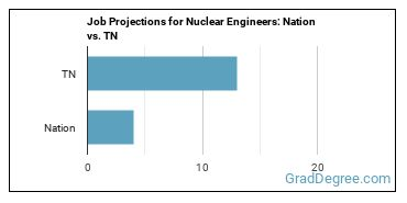 Job Projections for Nuclear Engineers: Nation vs. TN