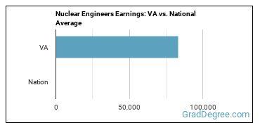 Nuclear Engineers Earnings: VA vs. National Average