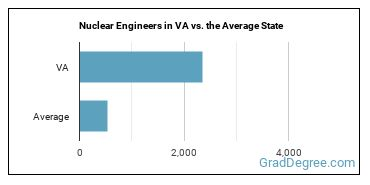 Nuclear Engineers in VA vs. the Average State