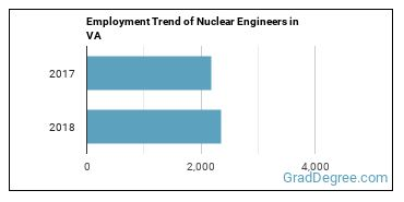 Nuclear Engineers in VA Employment Trend