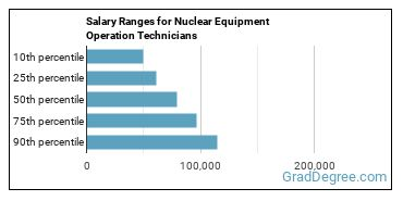 Salary Ranges for Nuclear Equipment Operation Technicians