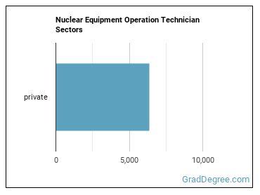 Nuclear Equipment Operation Technician Sectors