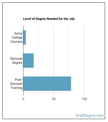 Nuclear Medicine Physician Degree Level