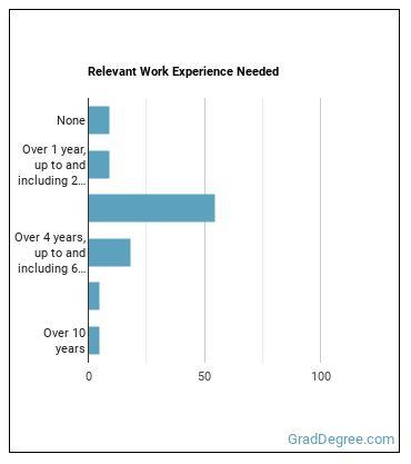 Nuclear Medicine Physician Work Experience