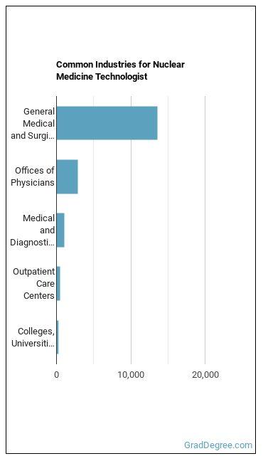 Nuclear Medicine Technologist Industries