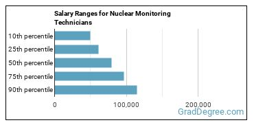Salary Ranges for Nuclear Monitoring Technicians